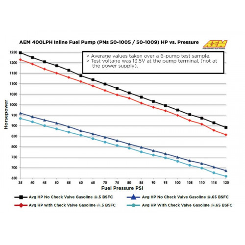 10AN Inlet GENUINE AEM 400LPH 50-1009 External Fuel Pump 8AN Outlet Fittings